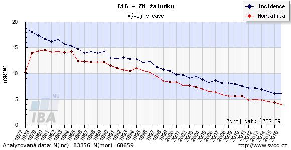 Časový vývoj výskytu a mortality zhoubných nádorů žaludku v ČR