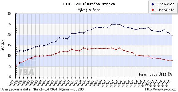 Časový vývoj výskytu a mortality zhoubných nádorů tlustého střeva a konečníku v ČR