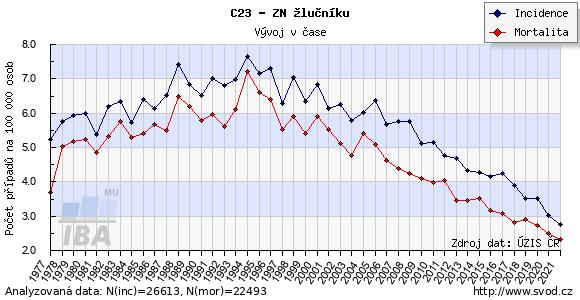 Časový vývoj výskytu a mortality zhoubných nádorů žlučníku v ČR