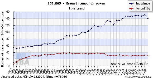 Trends in breast cancer incidence and mortality in the Czech Republic