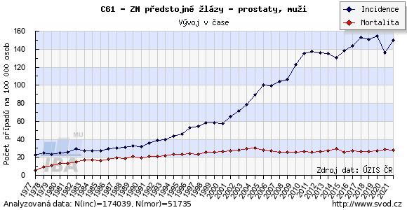 Časový vývoj incidence a mortality nádorů prostaty v ČR
