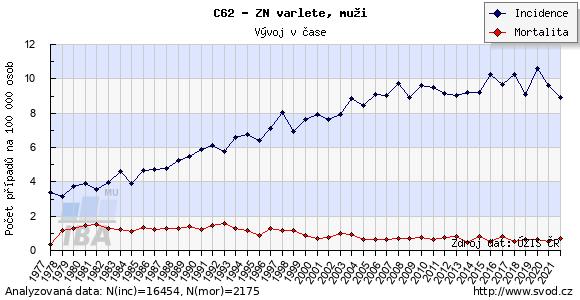 Časový vývoj výskytu a mortality nádorů varlat v ČR